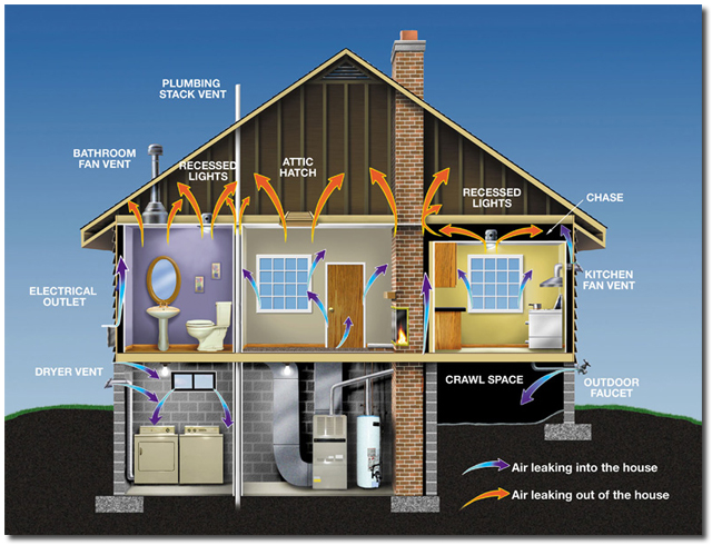 Home Air Leaks can be greatly reduced with Spray Foam Insulation